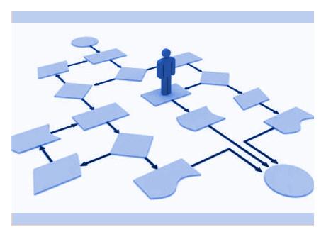 Work-flow development